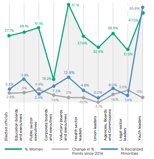 Investigation of Women & Diversity in Executive and Community Leadership
